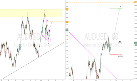 AUDUSD: Simple abc long trade targeting Wolfe Wave target