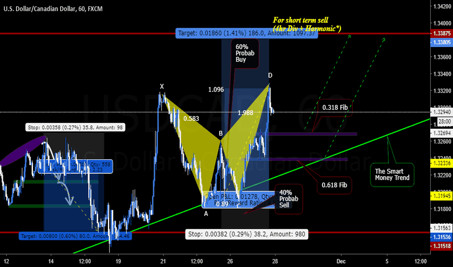 USDCAD: The probability game.