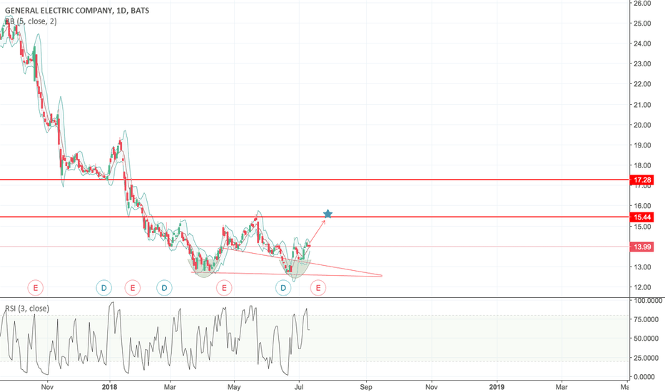 GE: Double Bottom to test