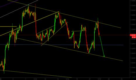 EURUSD: EUR/USD Short Term Sell Opportunity