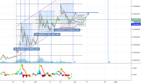 SCBTC: SCBTC Long, breakout imminent.  SIACOIN