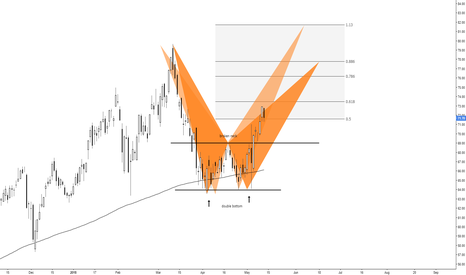 ATVI: (daily) Double bottom, retest the highs, or new one's above?