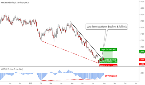 NZDUSD: NZDUSD: Long Term Resistance Breakout