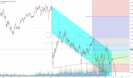 CADCHF: CAD/CHF short setup