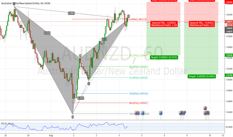 AUDNZD: AUDNZD Bearish Bat Pattern