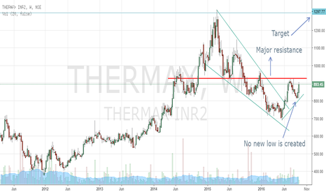 THERMAX: Thermax gaining momentum
