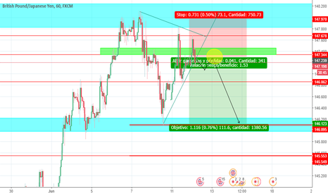 GBPJPY: POSIBLE VENTA.