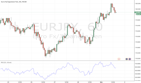 EURJPY: EURJPY Bearish Divergencies observed.