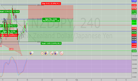 NZDJPY: 2618 trade sets up + Butterfly complition