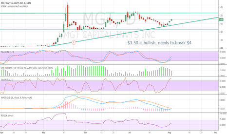 MGT: $3.50 is bullish