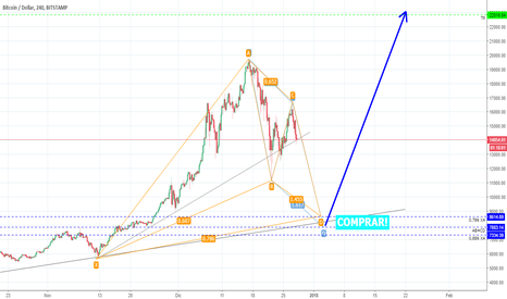 BTCUSD: BTCUSD GARTLEY O BAT ALCISTA H4