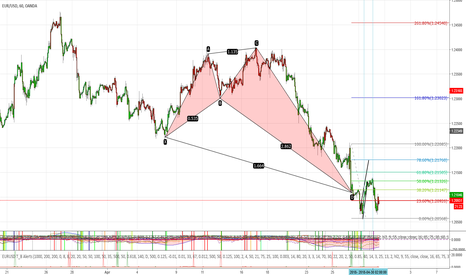 EURUSD: Deep crab On eurusd