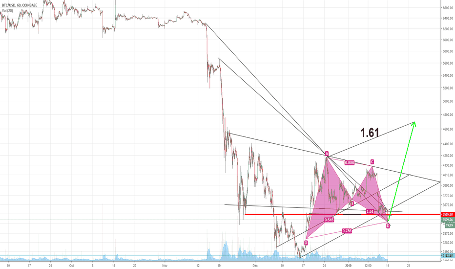 BTCUSD: Bitcoin: Missed One Factor. Saw It Too Late.