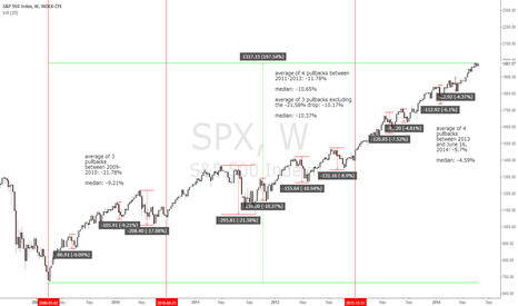 SPX: #SPX - weekly chart