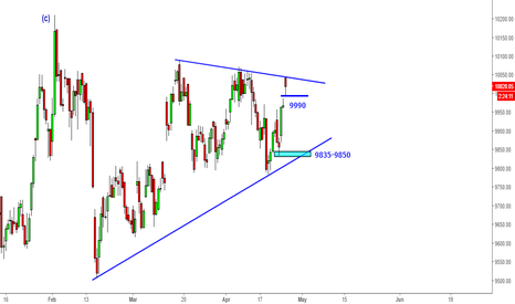 CNXAUTO: CNX Auto - Falling Below 9990 in Triangle