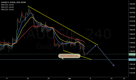 XAUUSD: Can GOLD continue the downtrend?