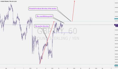 GBPJPY: A Bullish Breakout GBPJPY Pattern|