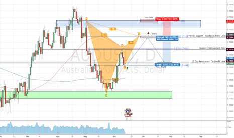 AUDUSD: AUDUSD - Possible Bearish Gartley