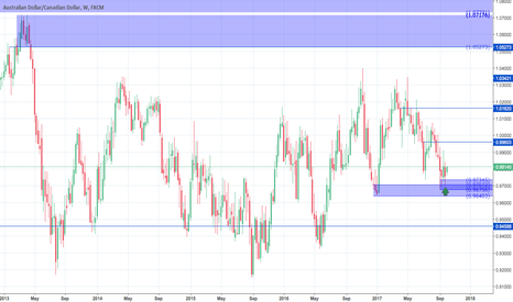 AUDCAD: AudCad W long idea.