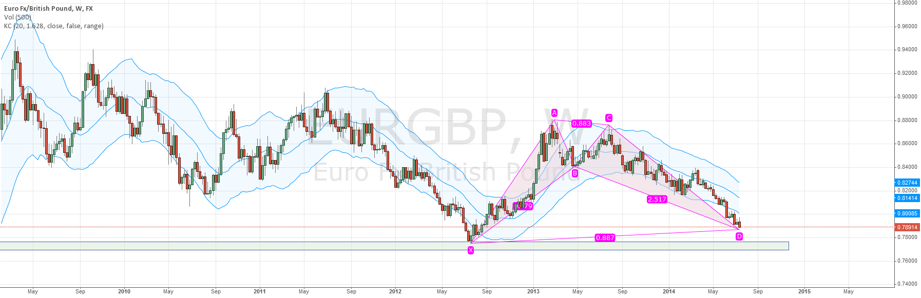 EURGBP Bullish Bat Pattern outside Keltner Channels