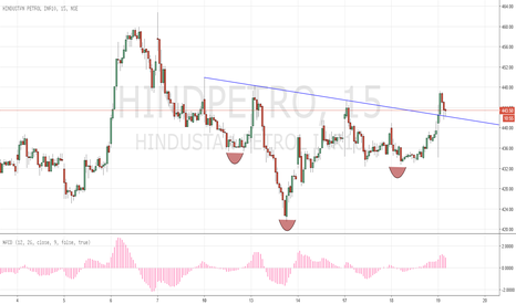 HINDPETRO: Inverse head and shoulder HINDPETRO long Intraday