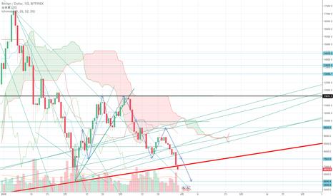 BTCUSD: BTC短期トレンド 長期トレンドラインを割って下落中!