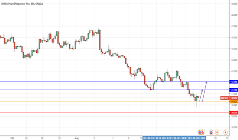 GBPJPY: GBPJPY - long for next week