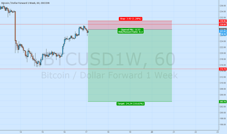 BTCUSD1W: Guess what is forming?