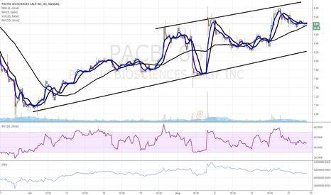 PACB: $PACB buy buy buy