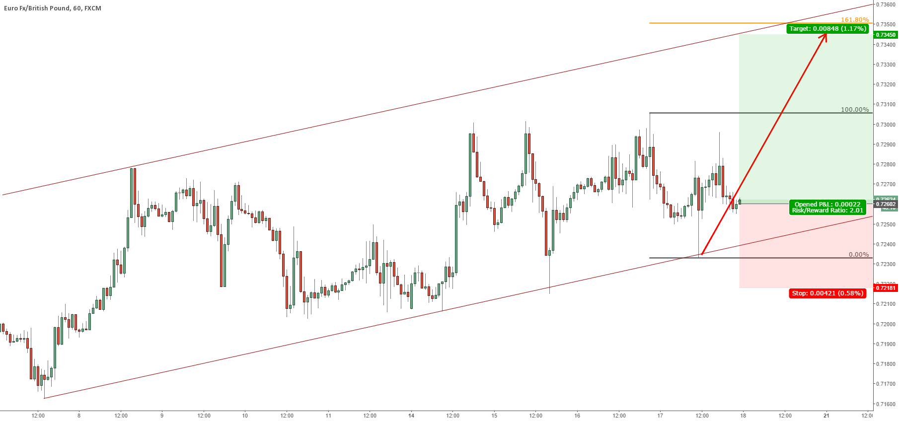 EURGBP PERHAPS THE LAST WAVE UP BEFORE MAJOR FALL