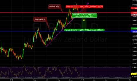 EURNZD: Price has been rejected by the up trend line and montly pivot...