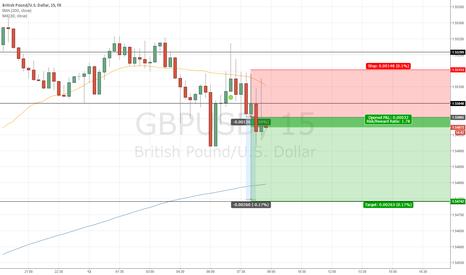 GBPUSD: Go short