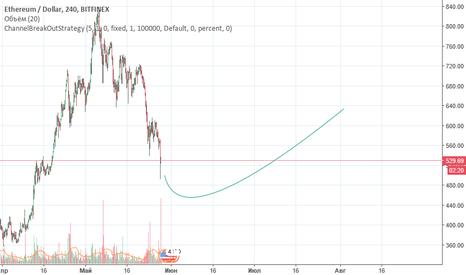 ETHUSD: ETHUSD correction after EOS global sale