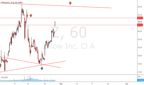 Z: Zillow - GAP Resistance Ahead