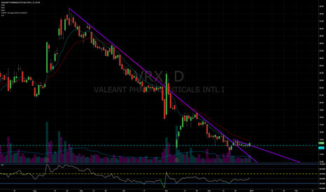 VRX: VRX might getting primed for a move.  Broke major sell trend