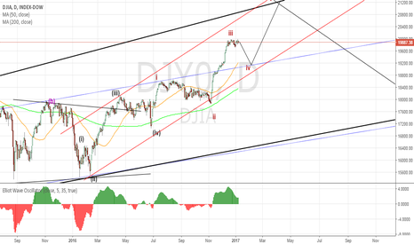 DJY0: DJIA Daily
