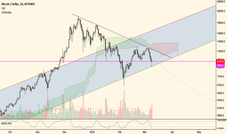 BTCUSD: BTC still bullish within log channel - PART 2