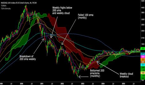 NAS100: TA Analysis of Dot Com bubble