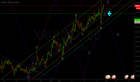 XAUUSD: More to the Upside