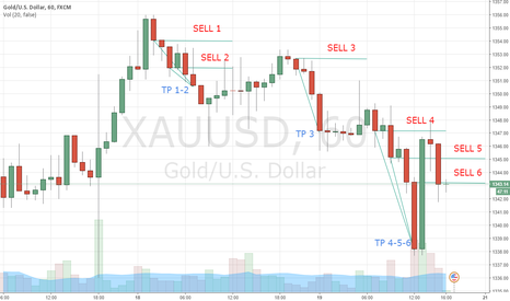 XAUUSD: BEST GOLD Trade