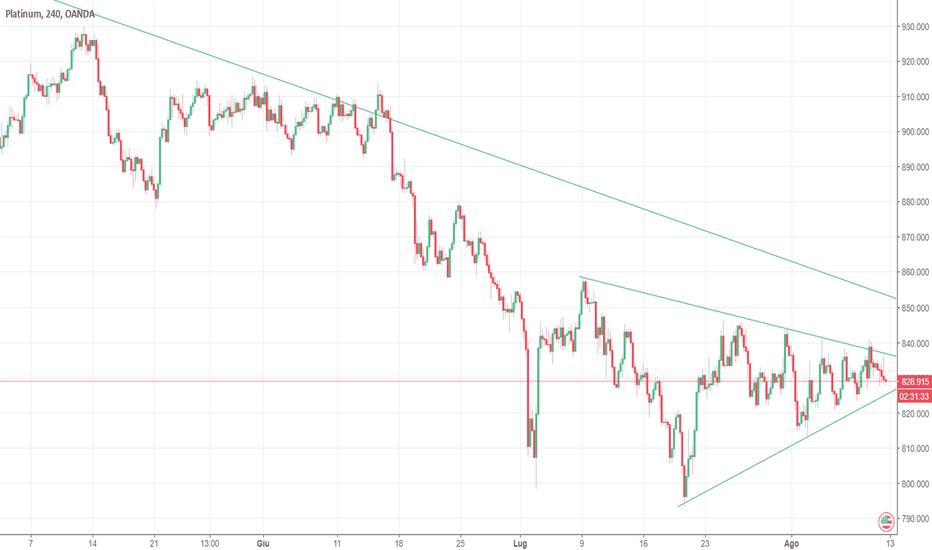 XPTUSD: PLATINO attesa rottura triangolo