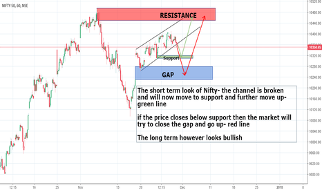 NIFTY: Short term intraday and swing Look on NIFTY