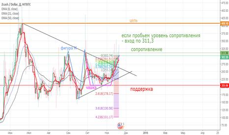 ZECUSD: ZEC / USD