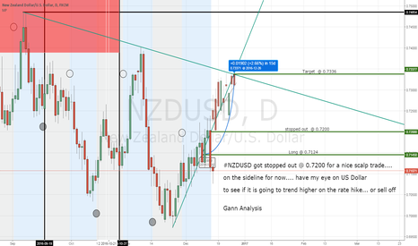 NZDUSD: NZDUSD Stopped out @ 0.7200 for a nice scalp