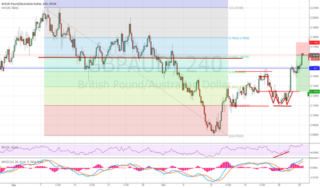 GBPAUD: short gbpaud at 61.8 fib retracement divergence on H1 RSI