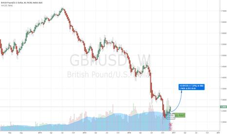 GBPUSD: GBP/USD Long Term Buy Alert