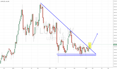 LUPIN: LUPIN BIG TREND LINE BREAKOUT