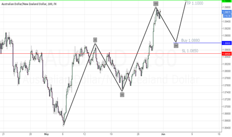 AUDNZD: AUDNZD Elliot Wave trade