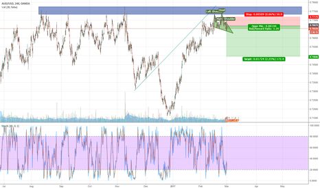 AUDUSD: AUD/USD exhaustion as we move closer to some strong resistance