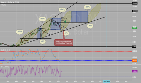 XAGUSD: Still long from 20.65, will add at 17.50 without hesitation
